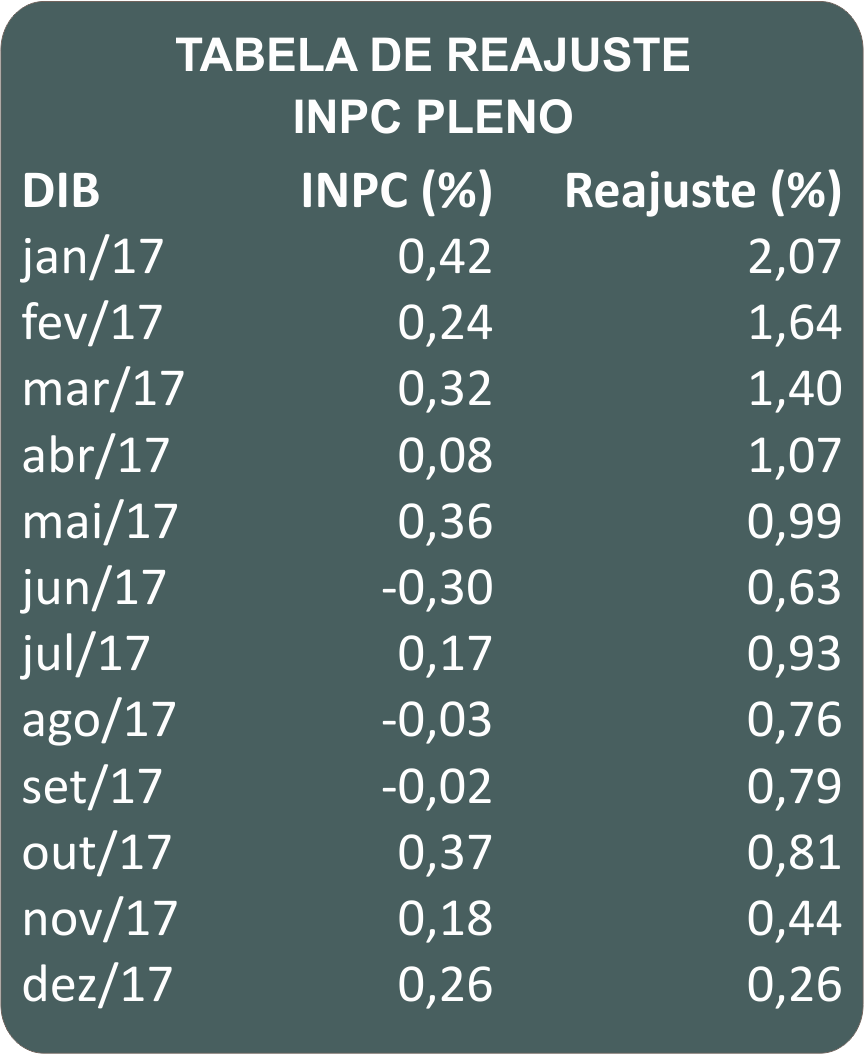 reajuste_2018_inpc_pleno